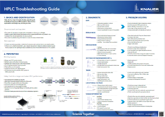 HPLC Trouble Shooting Guide Thumbnail