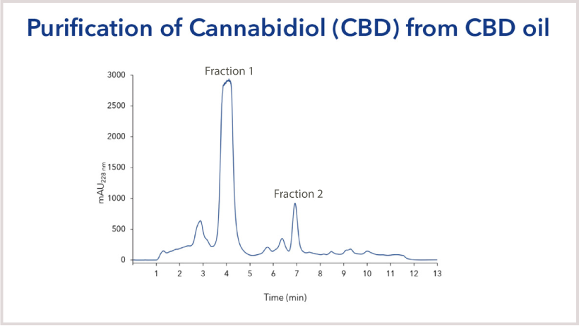 Cannabis Purifier Chromatogram