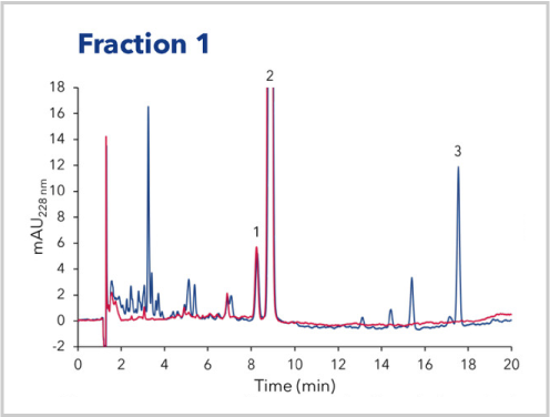 Analysis of Fraction 1 of CBD Oil Purification