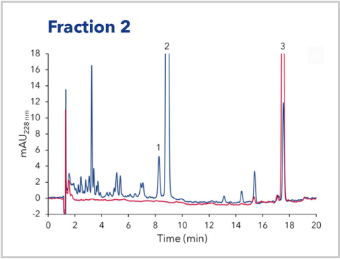 Analysis of Fraction 2 of CBD Oil Purification