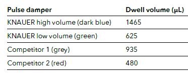 Dwell Volume Data