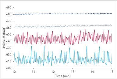 Pulse Damper Chromatograms
