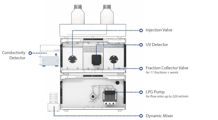 AZURA Preparative FPLC Systeme
