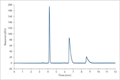 Overlay chromatogram of three replicates
