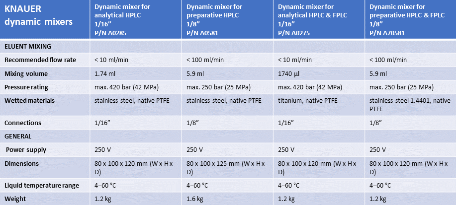 Dynamic Mixers Table